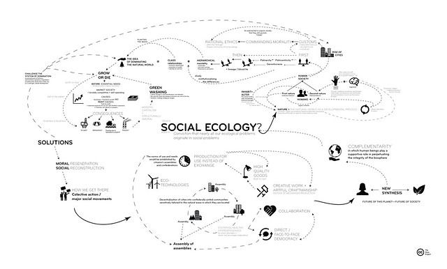 Reading Diagram | Bookchin, M. - Social Ecology and Communalism