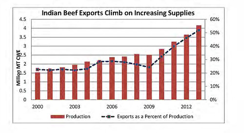 India beef exports climb on increasing supplies