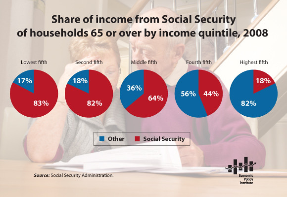 snapshot-Share_of_income_from_Social_Security