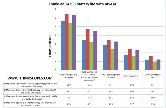 ThinkPad T430u battery life with mSATA