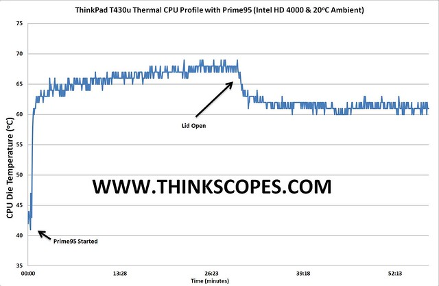 ThinkPad T430u Prime95 + Intel HD 4000 Temperature Profile Graph
