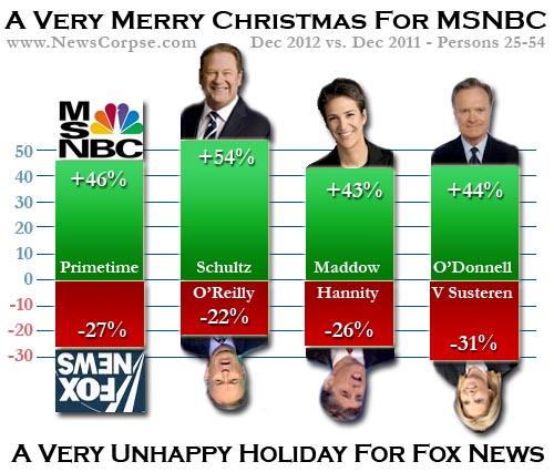 MSNBC/Fox News Ratings