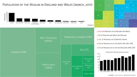 Population of Muslims in England and Wales, March 2011