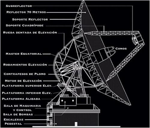 DSS-63 Detalle