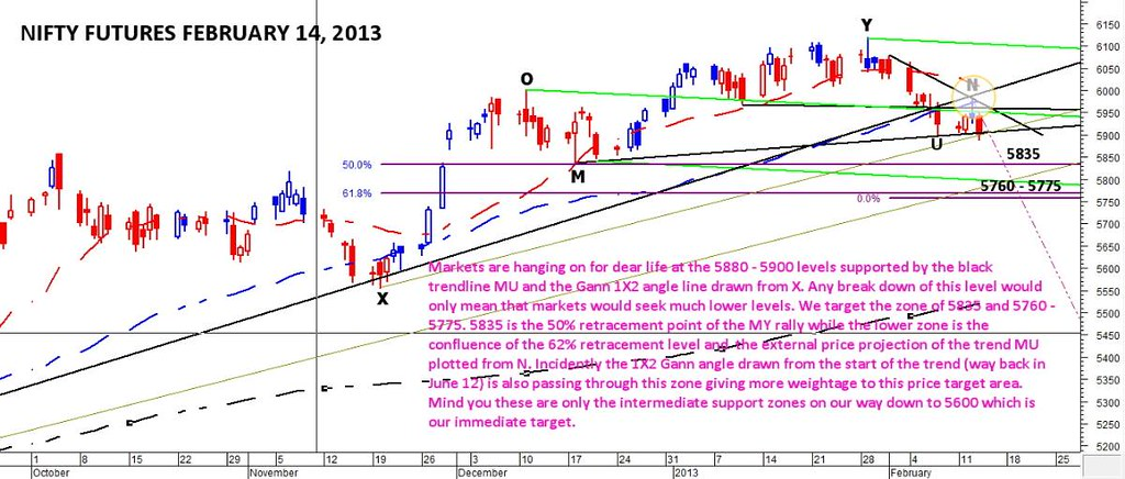 nifty-futures-february-14-2013-nifty-breakdown-imminent