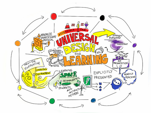 Universal Design For Learning diagram, based on University of Guelph http://tss.uoguelph.ca/uid