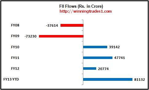 FII-india-flows