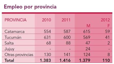 Minera Alumbrera: Empleo por provincia