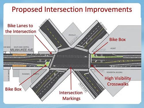 Milwaukee Avenue Spoke Route Presentation 2013 0430_Reduce