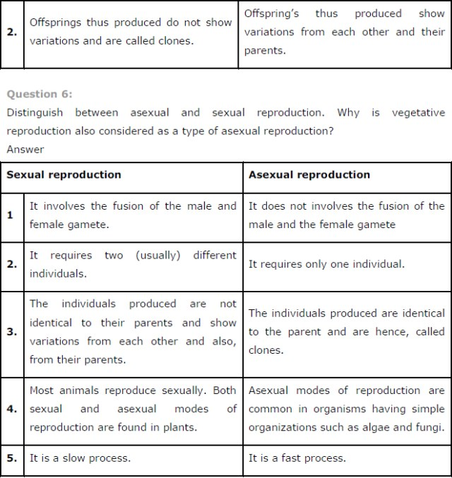 NCERT Solutions For Class 12 Biology Reproduction in