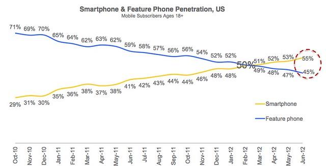 Chart - American Smart vs. Feature Phone Penetration, Oct. 2010-June 2012