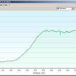 Elevation Profile - Ascent of Ellingwood Ridge of La Plata