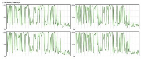 ลองดูว่า CPU วิ่งขนาดไหนระหว่างกำลังทำ On-the-fly transcoding