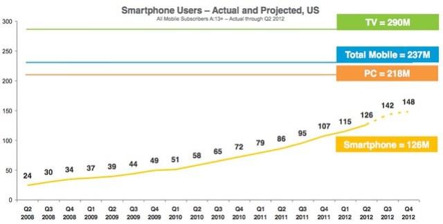 Chart - US Smart Phone, PC & TV Users, 2008-2012