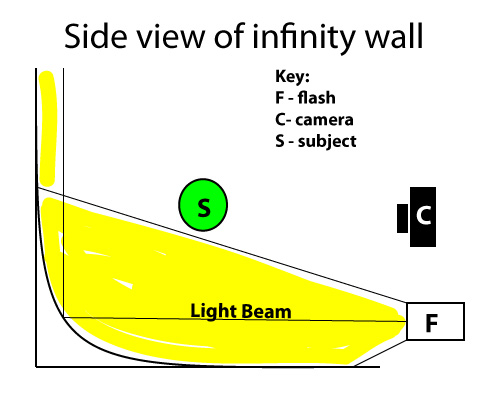 The infinity wall is a way of completing a seamless white background