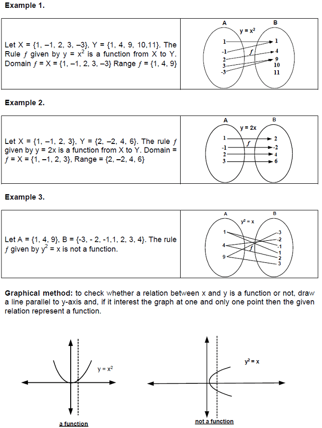 CBSE Class 12 Maths Notes: Functions - Introduction