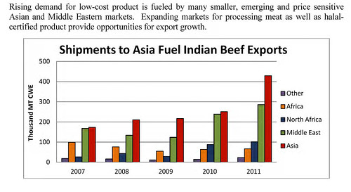 Shipments to Asia fuel Indian beef exports