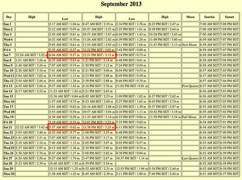 Sep 2013 Tide calendar: Sembawang, Singapore