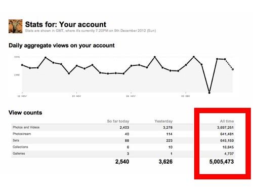 Good news. Today's @Flickr Stats: 5 Million Views #socialweb #screenshot