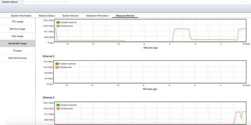 พอร์ต 1 กับ 3 เป็นพอร์ตที่ส่งข้อมูล จะเห็นว่าวิ่งเต็ม 1Gbps ทั้งสองพอร์ต