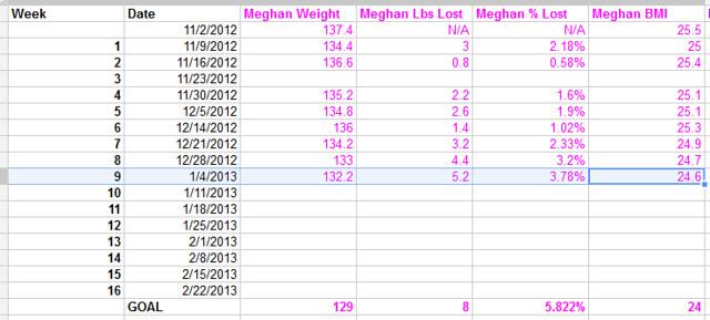 biggest loser challenge week 9 weight loss chart