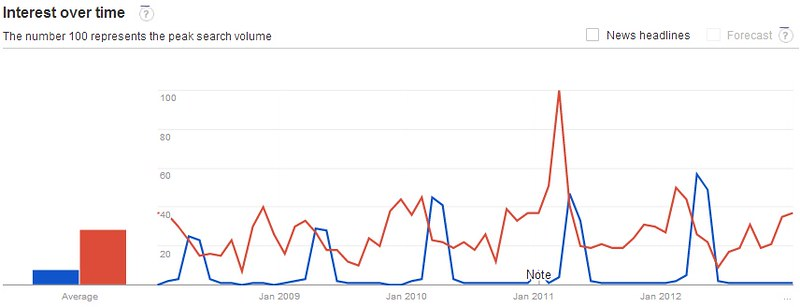 Interest on IPL(blue) vs Cricket (red)