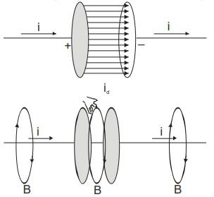 CBSE Class 12 Physics Notes: Electromagnetic Waves