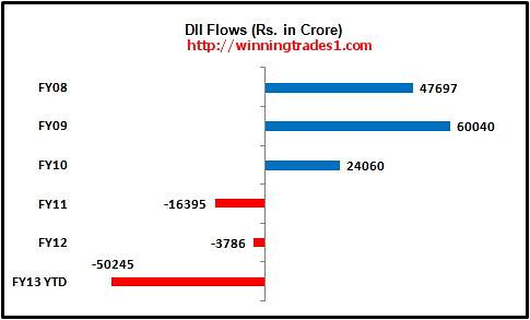 DFI-india-fund-flows