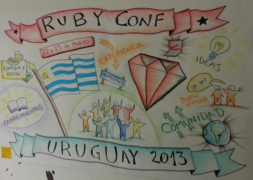 Mural del evento RubyConf Uruguay 2013