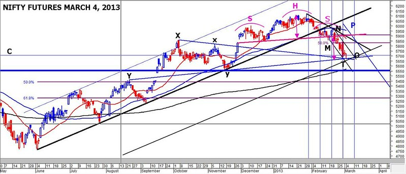 Nifty-futures-march-4-2013-short-term-support-at-5650