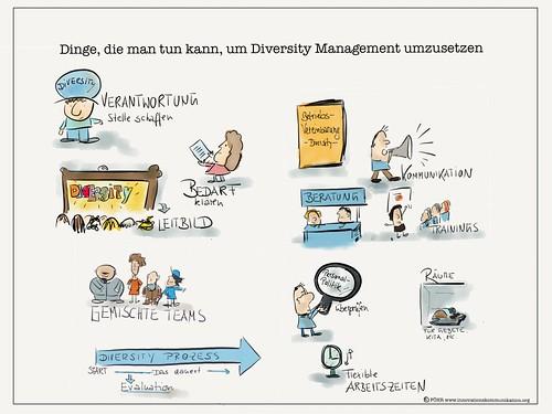 Dinge, die man für Diversity tun kann.  by Tanja FÖHR