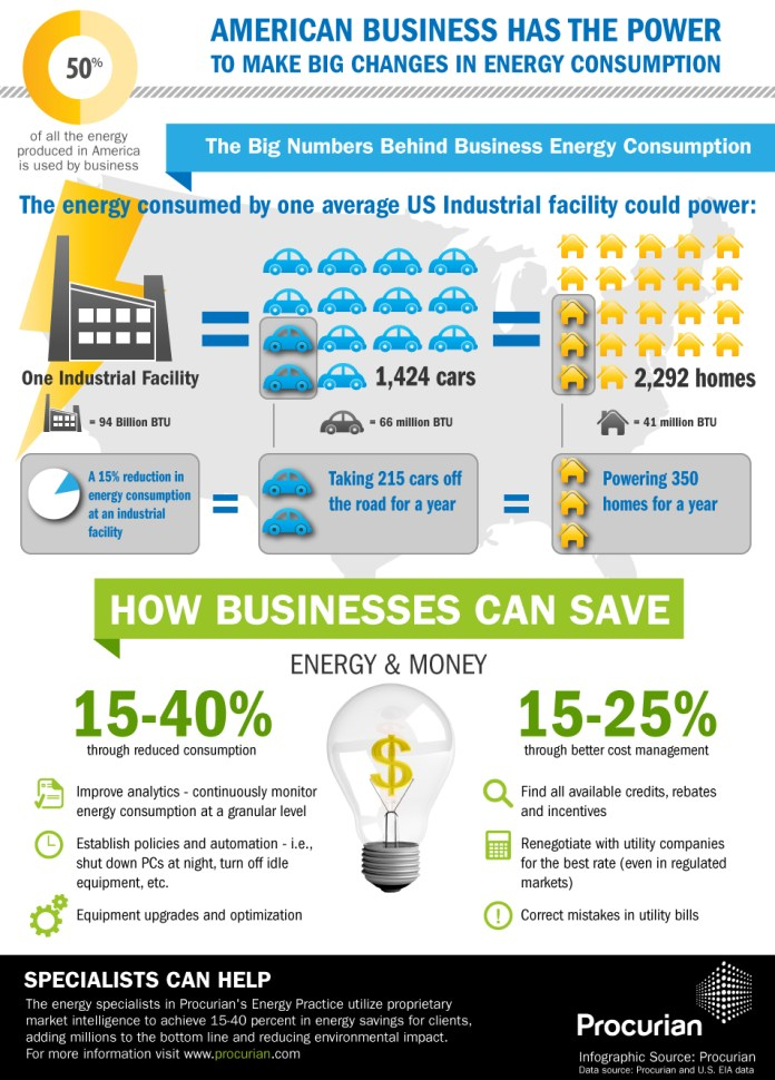 How Businesses Can Save Energy & Money !?