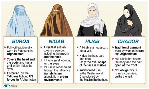 Csador, burka, hidzsab és nikab