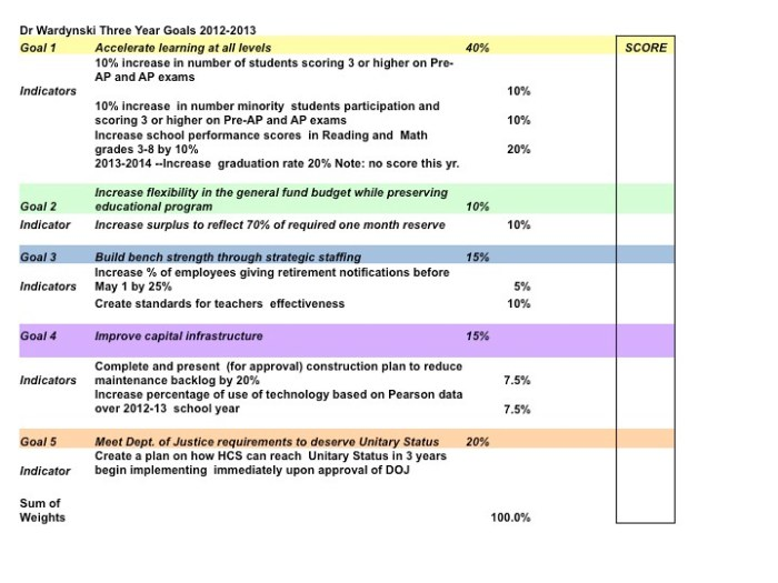 Revised Superintendent Evaluation Instrument 2012-2013