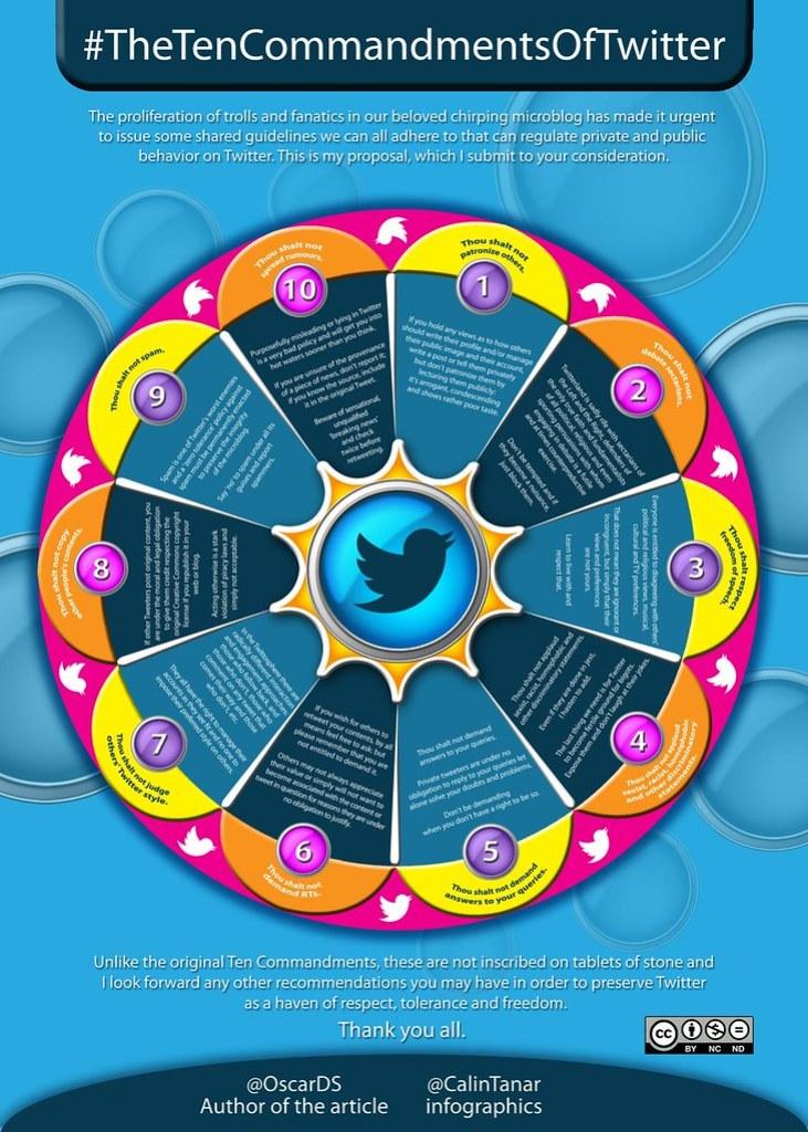 The Ten Commandments of Twitter