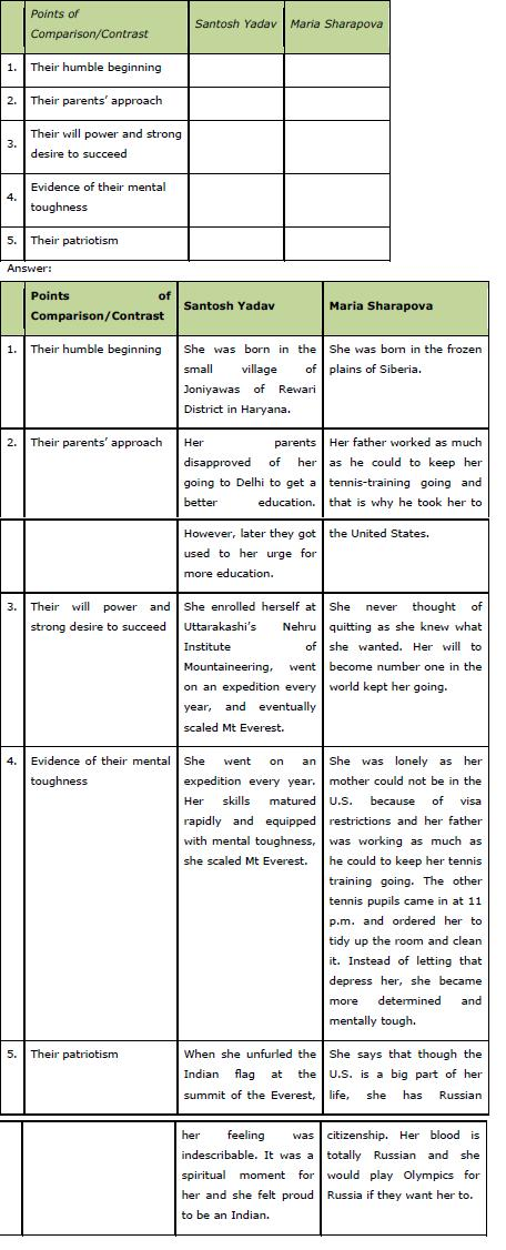 Reach for the Top ncert solution class 9 English