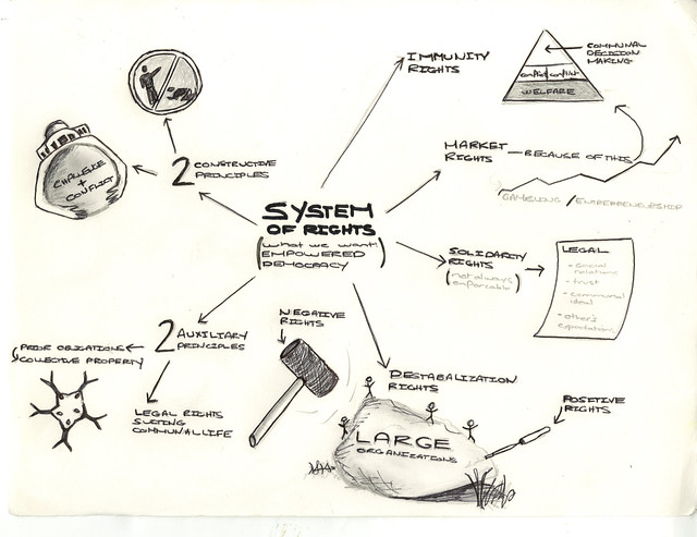 Roberto Mangabeira Unger | System of rights - What we want