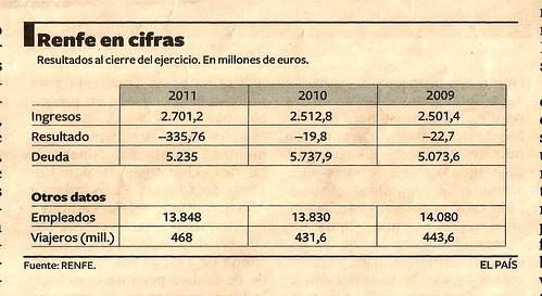Datos económicos RENFE
