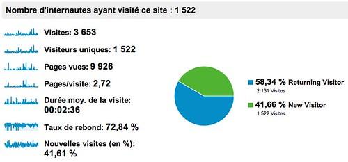 stats-visiteurs-1anniv