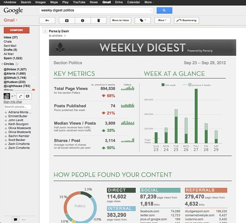 Weekly Digest: Final in GMail