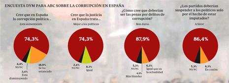 13b01 ABC Encuesta corrupción copia Uti 465