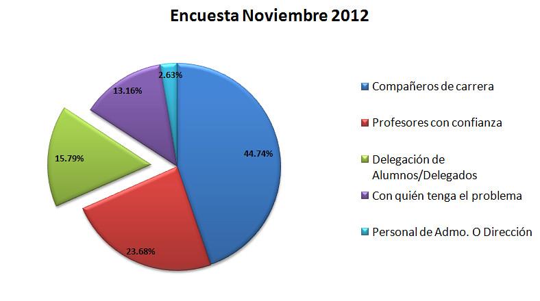 Resultados Encuesta Nov 2012