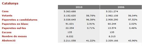 12k25 Elecciones Cataluña 2010 2006 0 Uti 465