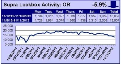 Supra Key Activity Daily Counts Charts OR