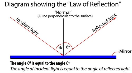 Diagram showing 'The Law of Reflection'
