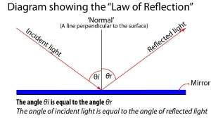 Definition: Specular Reflection   Photokonnexion