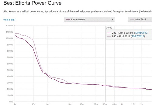 Critical power Curve 2012
