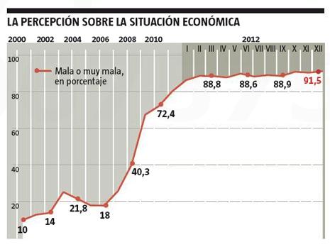 13a13 LV Percepción situación económica