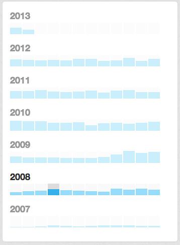 tweet graph