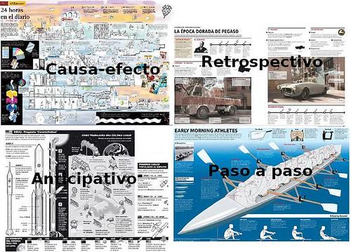 Causa-efecto, retrospectivos, anticipativo y paso a paso